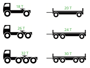Lastbil vægt